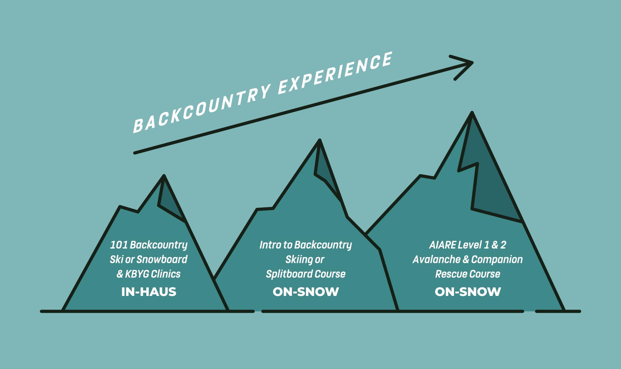 Backcountry Mentor Program